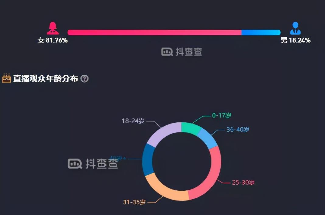 抖音夫妻档直播带货深入分析:广东夫