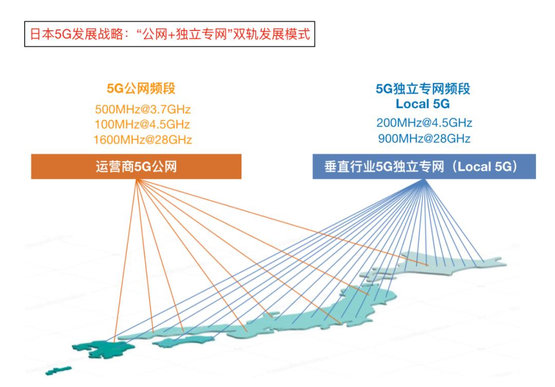 企业自建5G公网+Local 5G双轨发展战略