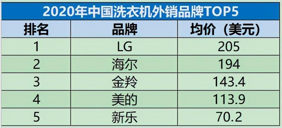 高<a href=http://k4328.cn/xinwen/zhiliangjiance/ target=_blank class=infotextkey>质量</a>发展下,<a href=http://k4328.cn/zixun/xiyiji/ target=_blank class=infotextkey>洗衣机</a>的低价多销还要持续吗?