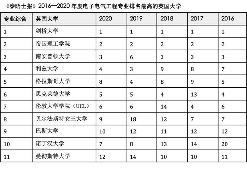 2016—2020年度英國大學電子電氣工程