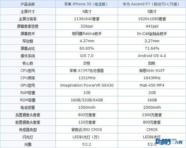 双雄对决 华为Ascend P7、iPhone 5S夜拍评测