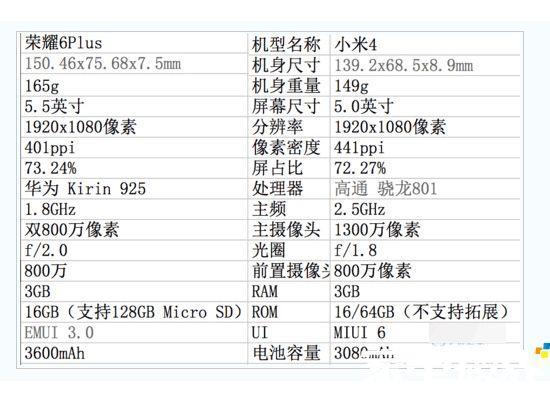 电信网客户来到选择的情况下:电信网版小米4和荣耀6 Plus该选谁?