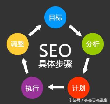 了解这些seo基础知识,揭秘网站优化主要做什么