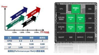 """""""红米2A""""处理器曝光 联芯小米携手征战千元4G手机市场"""
