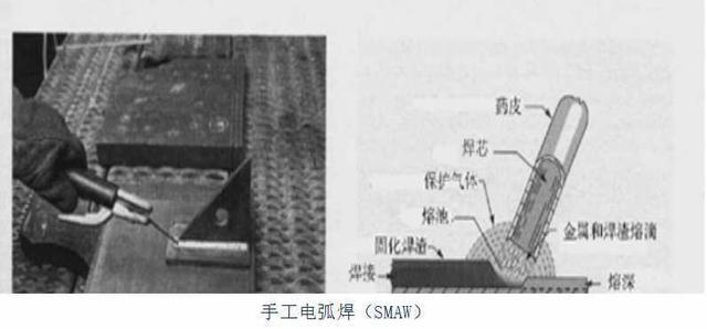 手工焊接的方法