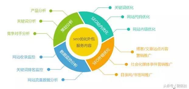 SEO对企业推广有哪些好处?