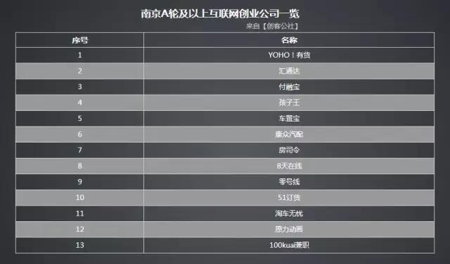 南京有哪些互联网公司?