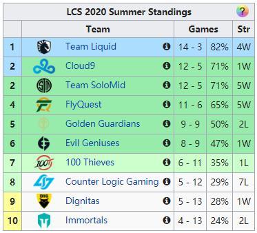 LPL夏季赛常规赛结束,全球所有赛区第五,还有七个赛区名额未定