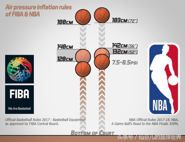 篮球7到9磅是几个气压?