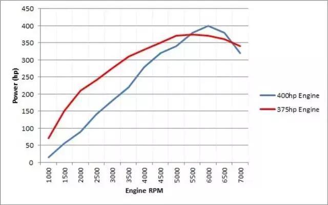 最大功率和最大扭矩有什么联系?怎么看一台车动力足不足?