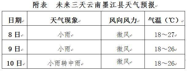 云南墨江天气如何?
