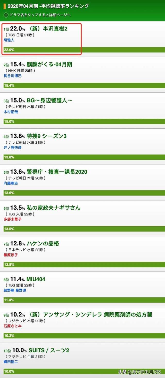 《半泽直树》第二季回来了!初回收视率22%,年度最佳日剧预定