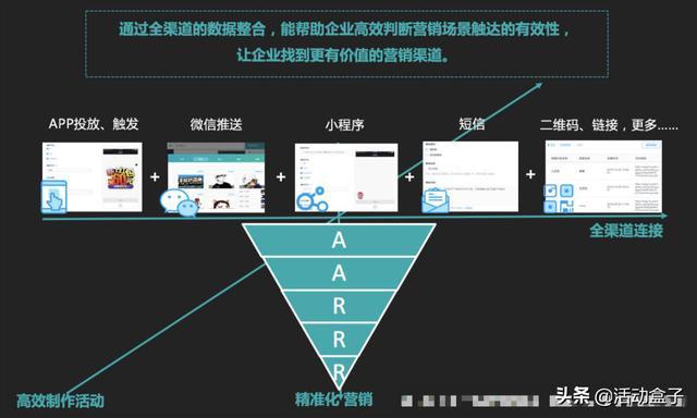 自动化营销如何颠覆传统模式,推进电商APP用户转化