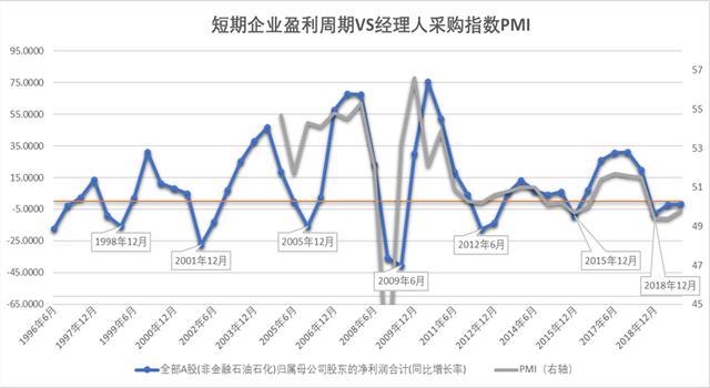 中国股市真的从未是经济的晴雨表吗?