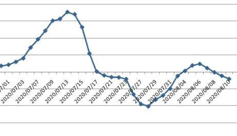下周股市大盘分析:别不把利好不当回事