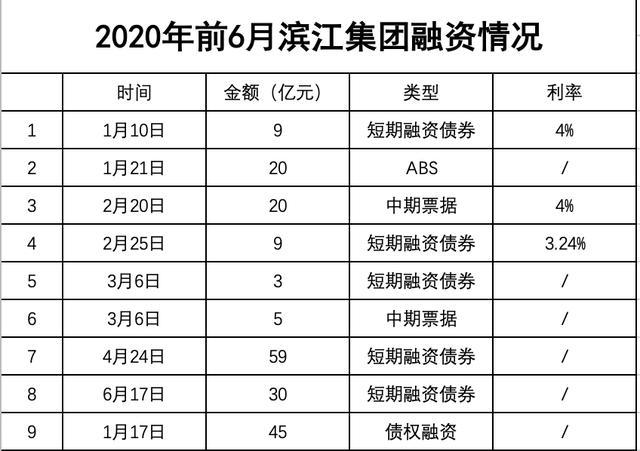 滨江集团折戟旧改7亿坏账缠身 75亿融资计划可解资金之渴?