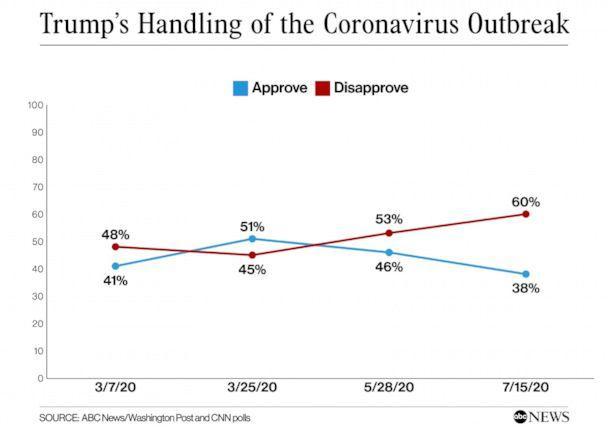 """白宫秘密文件曝光:8州因疫情蔓延迅速被划为""""红色区域"""",六成美国人不信任特朗普对疫情的处理"""