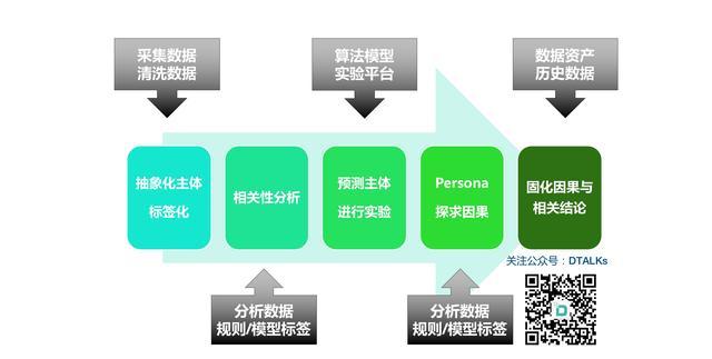 企业级数据驱动技术及产品咨询服务