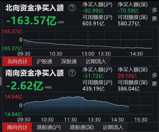 A股大跌沪指失守3200点,两市飘红个股不足300只!北向资金大幅出逃163.57亿元,沪股通卖出93亿