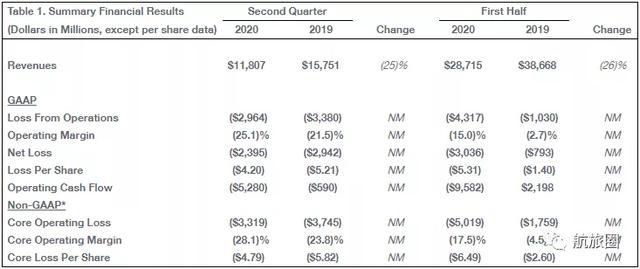 航空客运市场三年内恢复无望;中联航大幅下调退改手续费