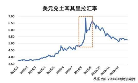 为什么贸易逆差会导致本国货币贬值呢