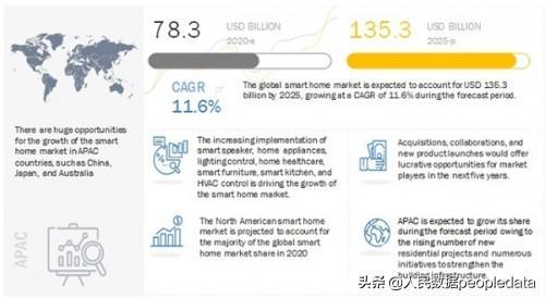 2025年智能家居市场规模将达到1353亿美元