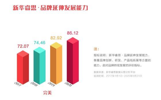 """完美公司品牌强度稳步上升,入选""""点赞2020我喜爱的中国品牌""""(图7)"""