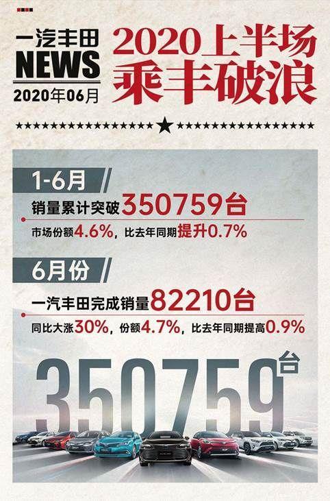 乘豐破浪 一汽豐田上半年銷量35.1萬臺,市占率4.6%
