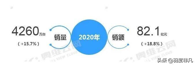 """中国智能音箱市场""""三分天下"""",百度、小米逐渐占据优势"""