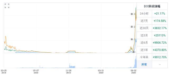 「DeFi」DOS预言机打破了横盘局面,月内大涨569%