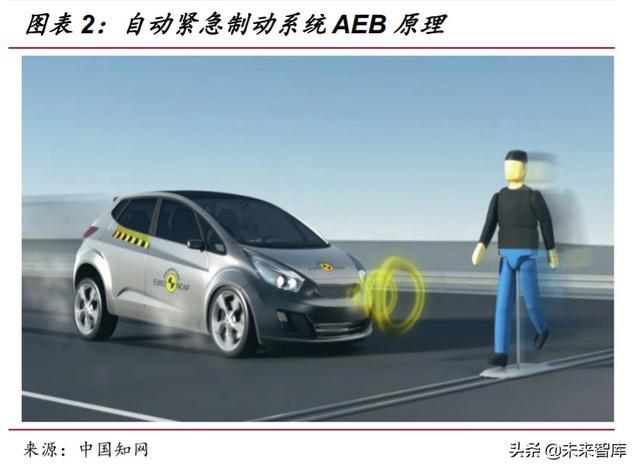 汽车智能驾驶深度研究与投资策略:久闻其声,终见其来