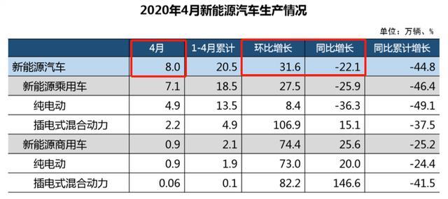 中国新能源车销量回暖 4月销售环比增长9.7%
