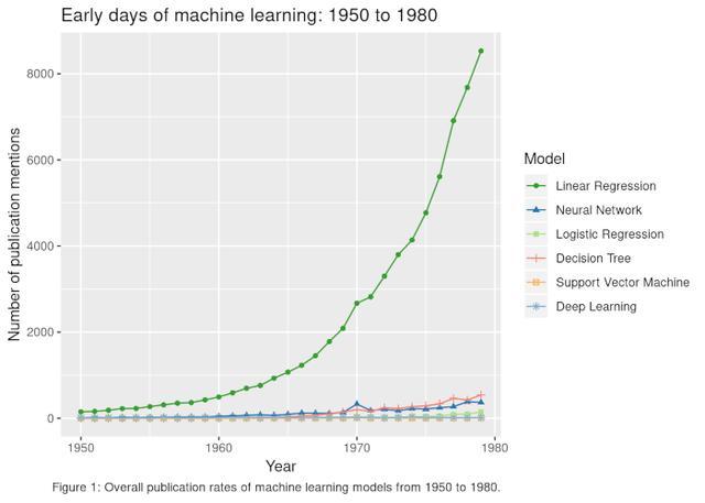 有监督学习:从过去到现在的模型流行度(深度翻译好文)!