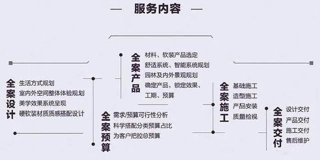 于凯池:市场上所有定制模式,都在向全案设计过渡插图(1)