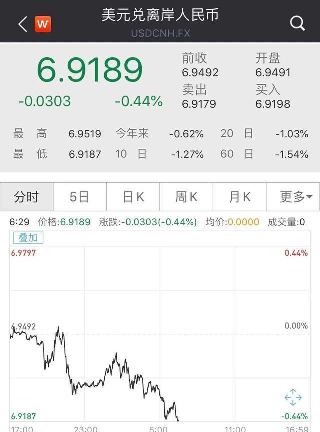 刚刚!人民币狂飙近600点,5日劲升1.4%,降息潮下全球看好A股?