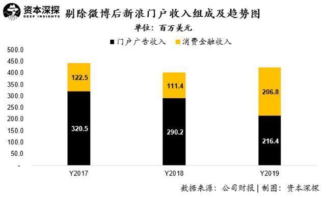 微博发布四季度财报:股价一度大跌14.7%,微博时代或许正在结束