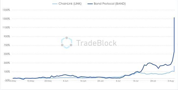 DeFi代币BAND、LINK超过比特币价格,在10天内上涨100%