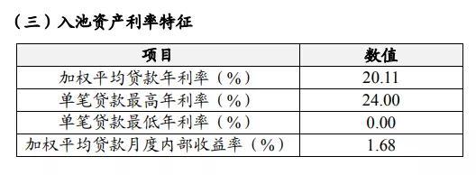 聚焦民间借贷利率上限调整:已有头部机构剔除24%以上客群