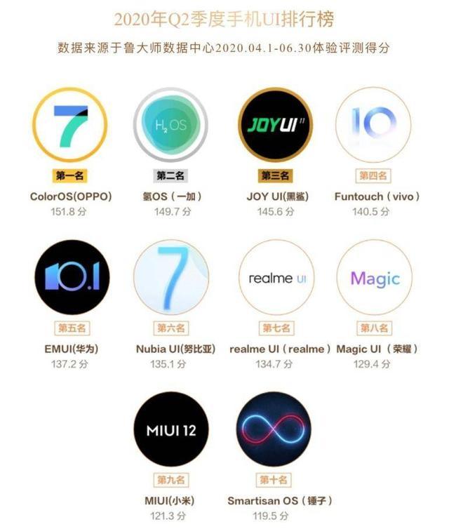 鲁大师公布手机UI排行榜:OPPO登顶,小米垫底