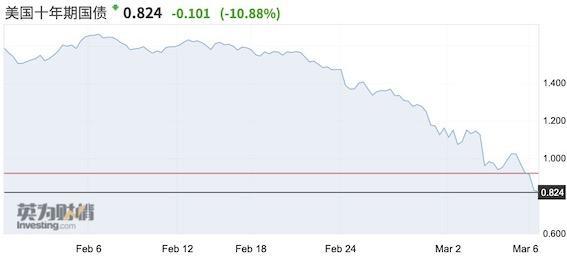 MSCI全球市场压力测试:极端情况美股或再跌11%
