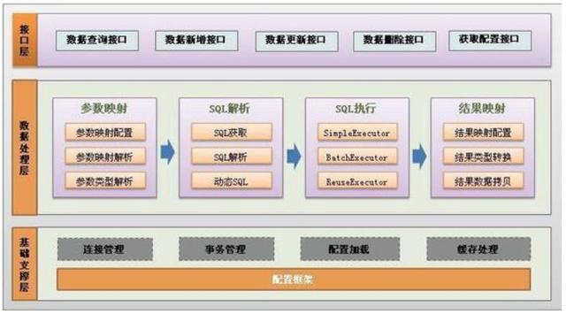 对一个软件项目架构设计研发管理过程的评估和优化