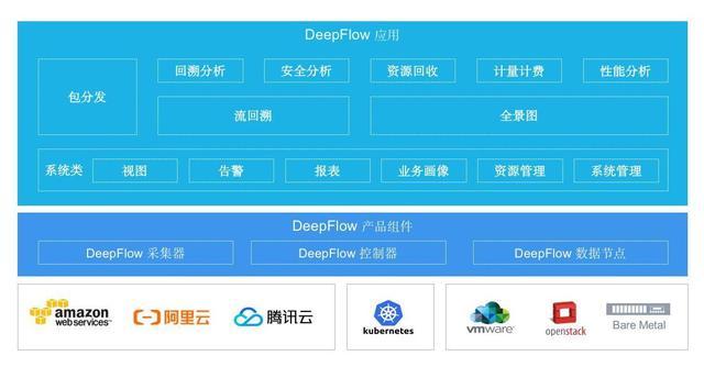 云杉网络DeepFlow致力解决企业云上业务的网络问题