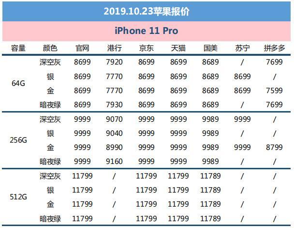 10月23日苹果报价:iPhone11最低至5099元起 多配色补货中