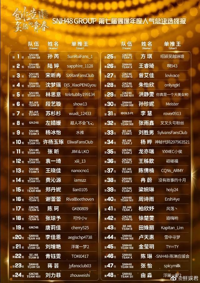 SNH48年度总决选《创造炙热的青春》