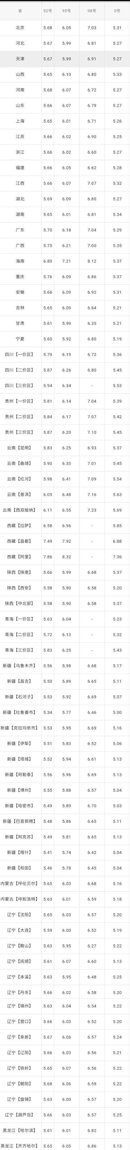 全國油價調整信息:8月14日調整后:全國92、95號汽油價格表