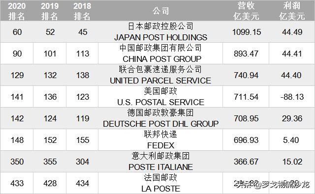 周报精选:京东物流控股跨越、阿里收购心怡、中通Q2市占率超20%