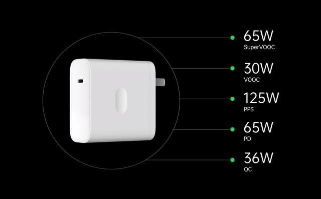 5分钟充电41%!OPPO发布125W超级快充