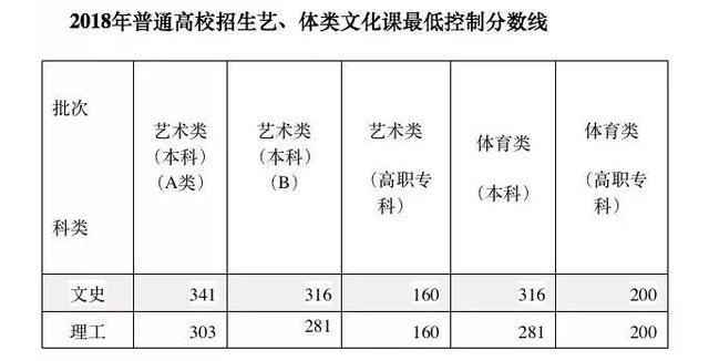 刚刚!2020安徽高考分数线公布