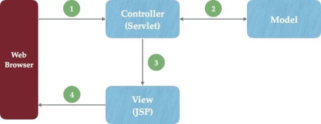 软件工程中的JSP是什么意思