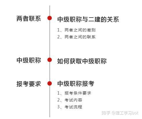 二级建造师资格证是否相当于中级职称